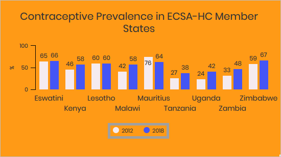 ECSA Family Planning Infographic
